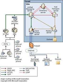 Mise en oeuvre de microsoft exchange server le cloud de for Imprimer depuis outlook